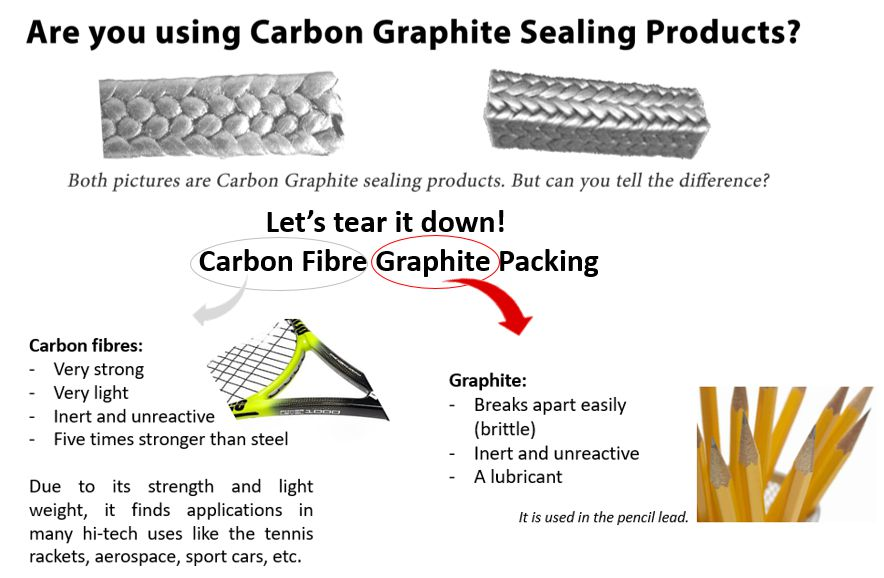 What is the difference between Carbon and Graphite packing