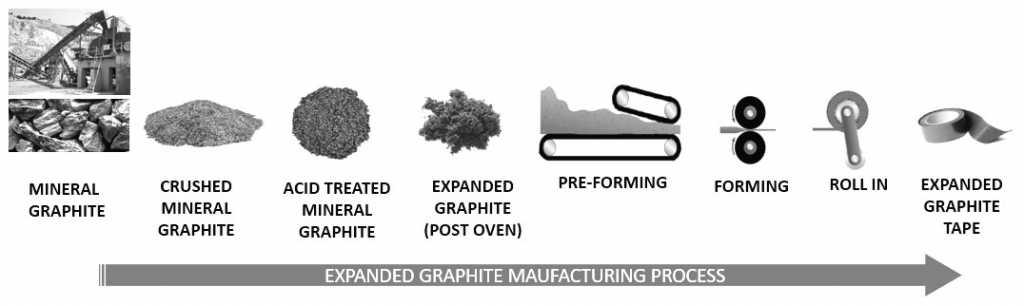 Exfoliated Graphite