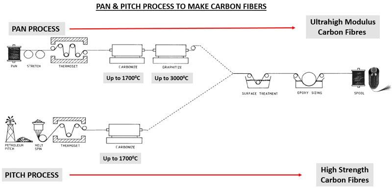 PAN Carbon fibers
