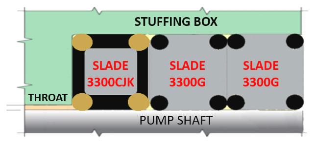 Slurry Pumps Gland Packing