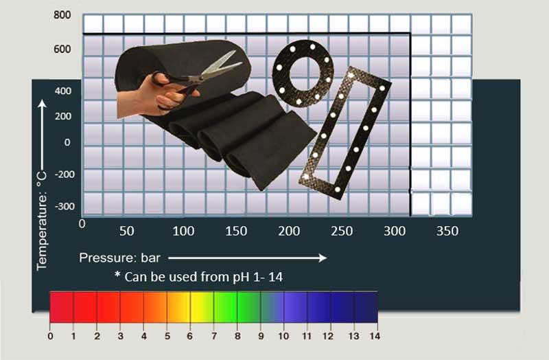 Slade-Gasket-Application-Range