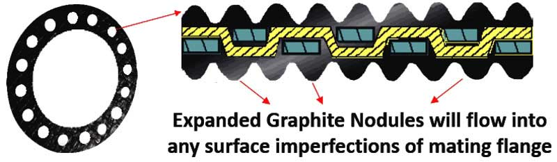 SLADE EXpanded Graphite Gasket will flow into any surface imperfections of flanges